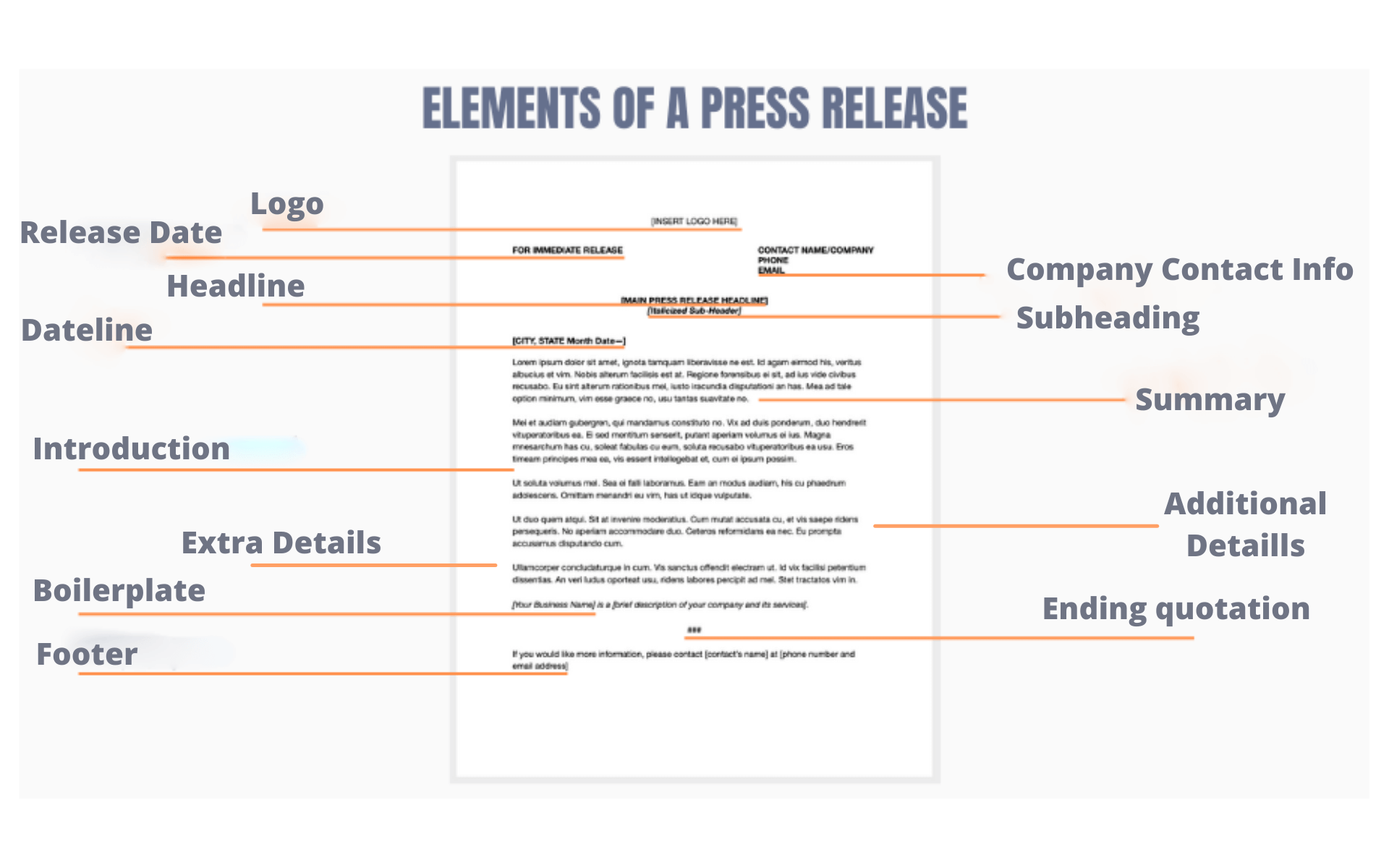 How to format a press release