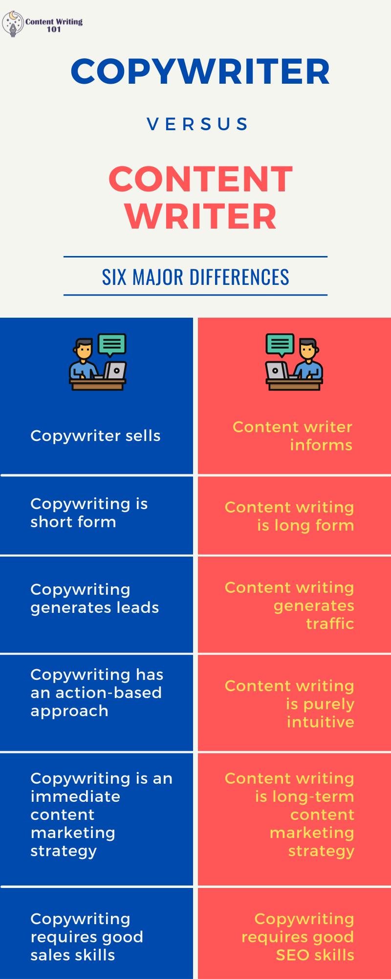 Copywriting Vs. Content Writing infographic